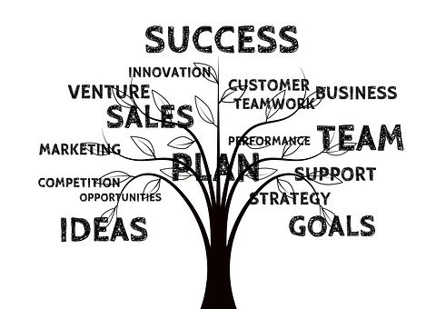 A tree with words like success, sales, venture, strategy.